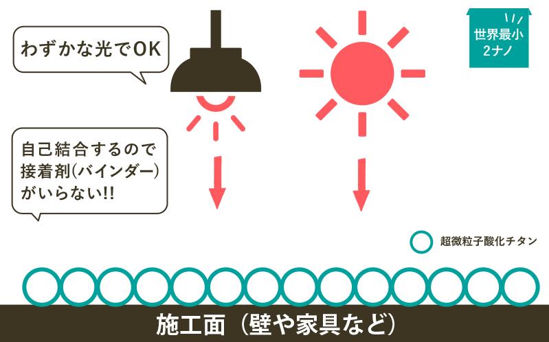 酸化チタンの違い